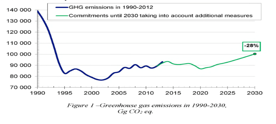 greenhouse gas emissions 1990-2030